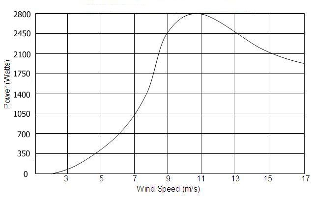 2000w wind turbine efficiency chart