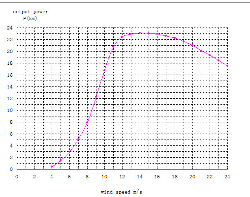 20kw wind turbine power curve